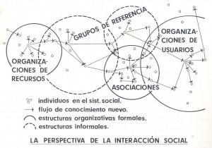la-perspectiva-de-la-intreraccion-social