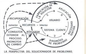 la-perspectiva-de-la-resolucion-de-problemas
