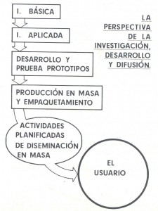 perspectiva-de-la-investigacion-desarrollo-y-difusion2