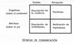 Técnicas para perfeccionar la comunicación